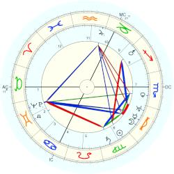 Infant Mortality 3398 - natal chart (Placidus)