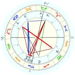 Infant Mortality 4579 - natal chart (Placidus)