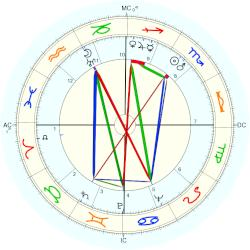 Barbara Hutton - natal chart (Placidus)