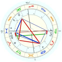 Immune Deficiency 7221 - natal chart (Placidus)