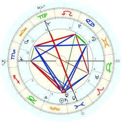 Infant Mortality 7562 - natal chart (Placidus)