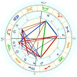 Catholic celibate 7661 - natal chart (Placidus)