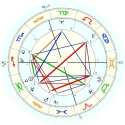 Catholic celibate 7716 - natal chart (Placidus)