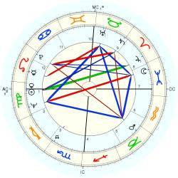 Infant Mortality 8445 - natal chart (Placidus)