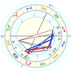 Eric Edwards - natal chart (Placidus)