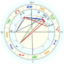 Infant Mortality 10577 - natal chart (Placidus)