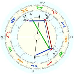 C-Section 15224 - natal chart (Placidus)
