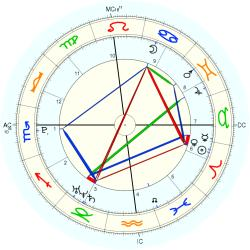 C-Section 15225 - natal chart (Placidus)