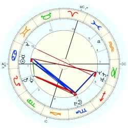 Birth Abandoned 15253 - natal chart (Placidus)