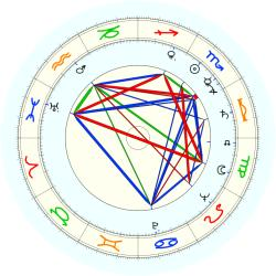 George Ratkovicz - natal chart (noon, no houses)