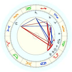 Dorothy LeBlond - natal chart (noon, no houses)