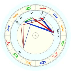 Gheorghe Muresan - natal chart (noon, no houses)