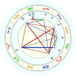 Nick Price - natal chart (noon, no houses)