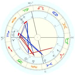 Kevin Foster - natal chart (Placidus)