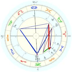 Duchess of Parma Margaret - natal chart (Placidus)