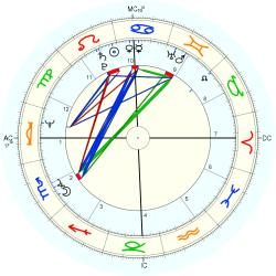 Historic: C.I.A. formation - natal chart (Placidus)