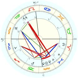 Phineas Quimby - natal chart (Placidus)