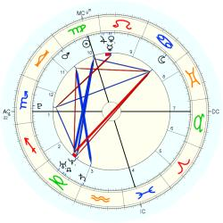 Astrology: Kepler College - natal chart (Placidus)