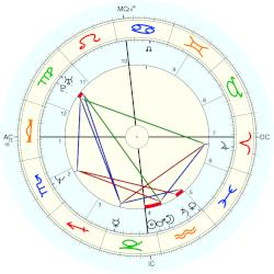 Mark O'Toole - natal chart (Placidus)