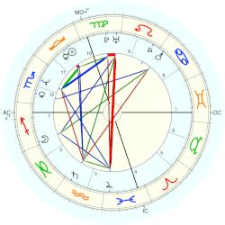 Brad Pickett - natal chart (Placidus)