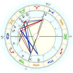 Historic: Pentagon - natal chart (Placidus)