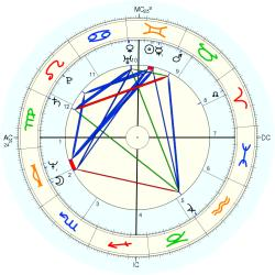 Holly Near - natal chart (Placidus)