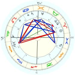 Richard Backus - natal chart (Placidus)