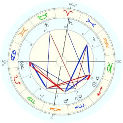 Deacon Jones - natal chart (Placidus)