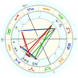 Nature: Earthquake Italy 54586 - natal chart (Placidus)
