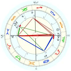 Nature: Earthquake Indo. 54791 - natal chart (Placidus)
