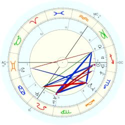 Billy Idol - natal chart (Placidus)
